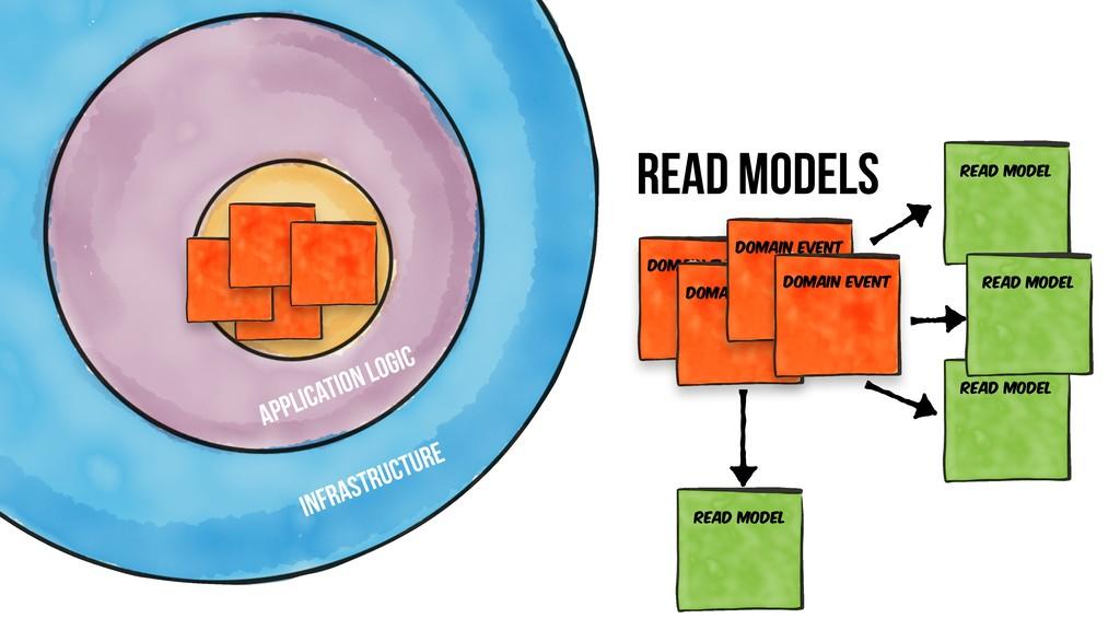 read model business logic application logic inf...