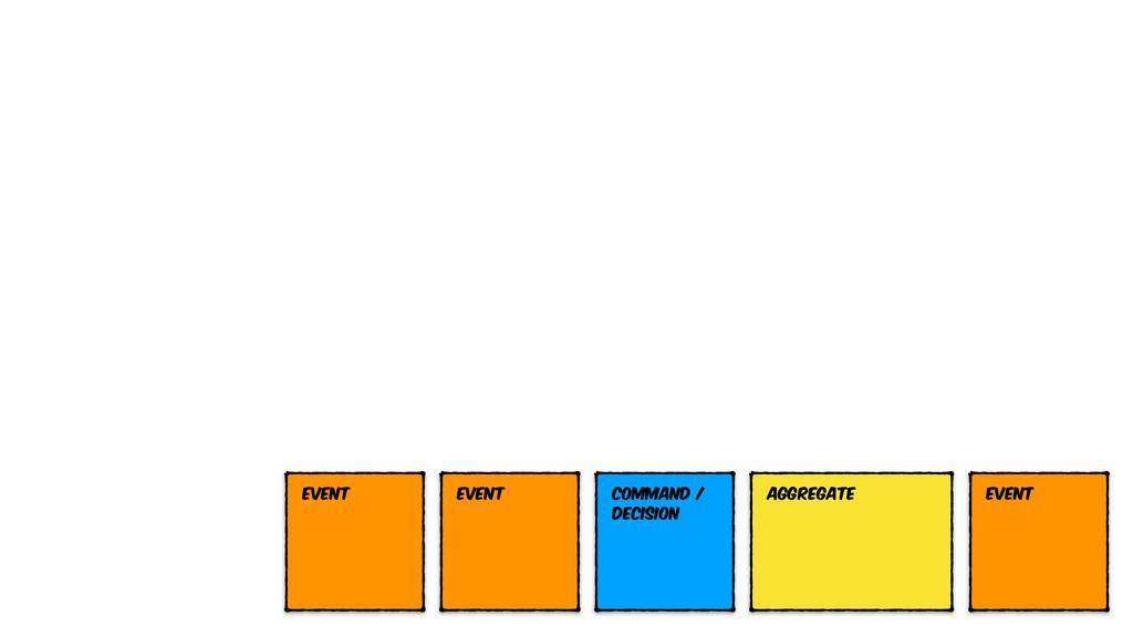 Event Command / Decision Event Event Aggregate