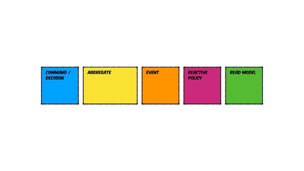 Event Command / Decision Aggregate Read model R...