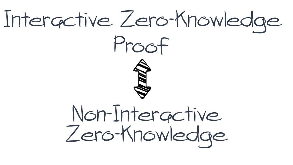 Interactive Zero-knowledge Non-Interactive Zero...