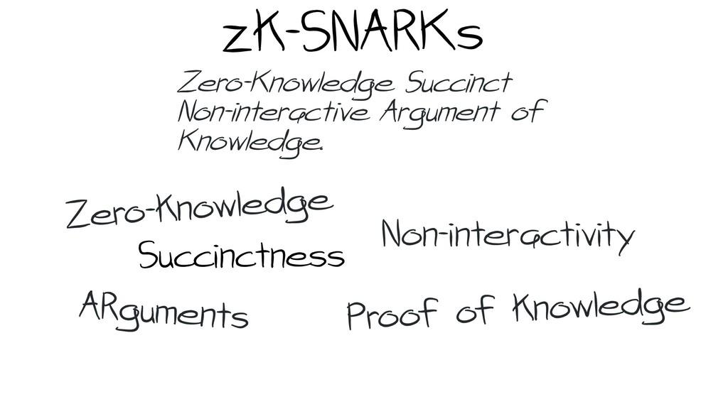 zk-SNARKs Succinctness Non-interactivity Zero-K...