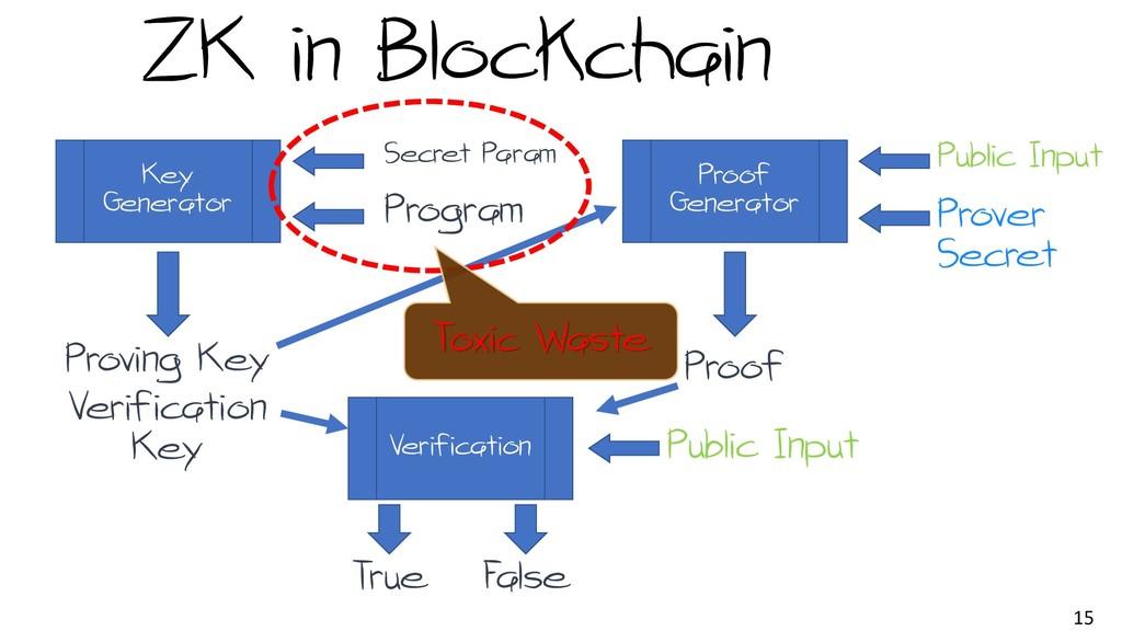 15 ZK in Blockchain Key Generator Secret Param ...