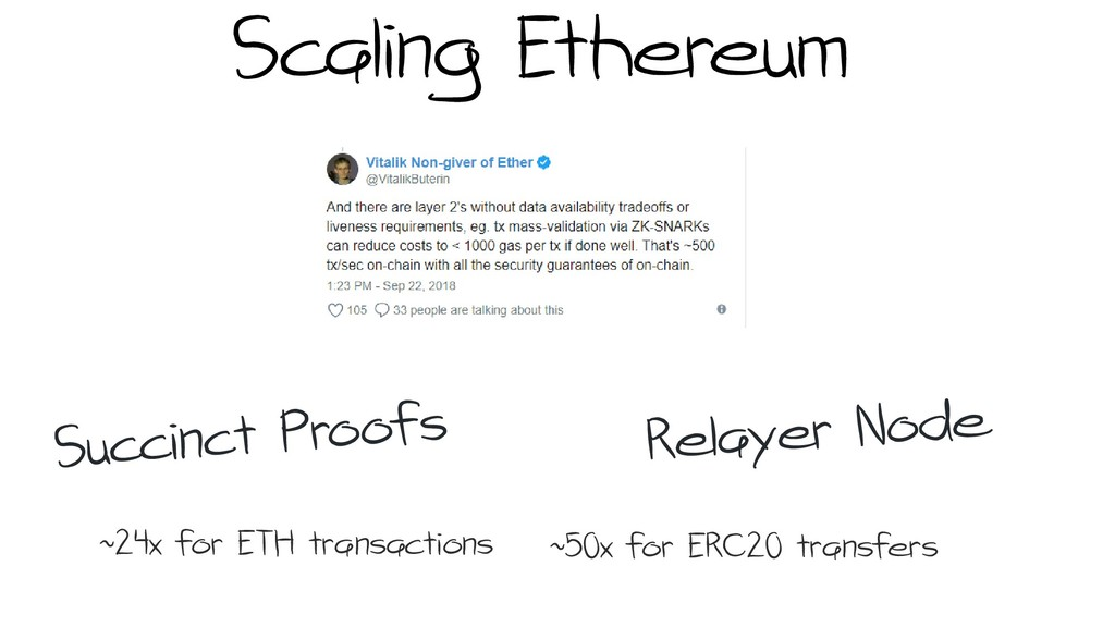 Scaling Ethereum ~24x for ETH transactions ~50x...