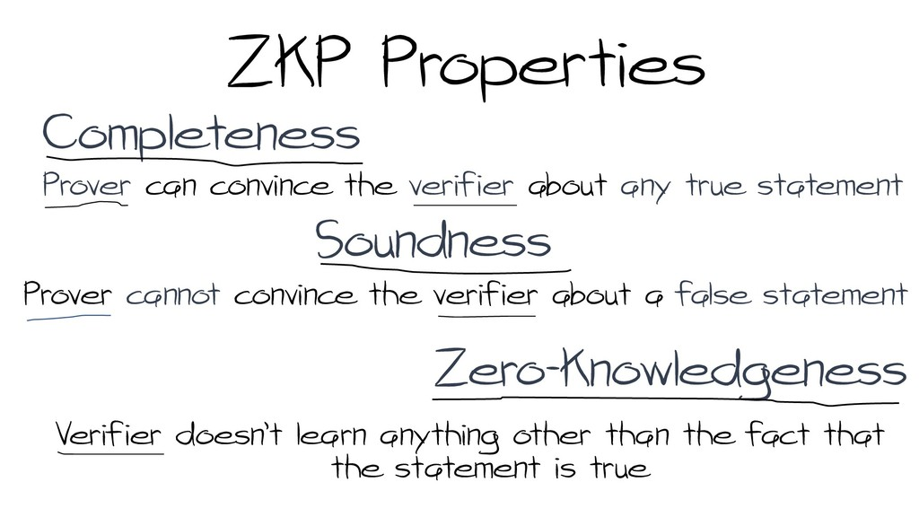 ZkP Properties Completeness Soundness Zero-know...