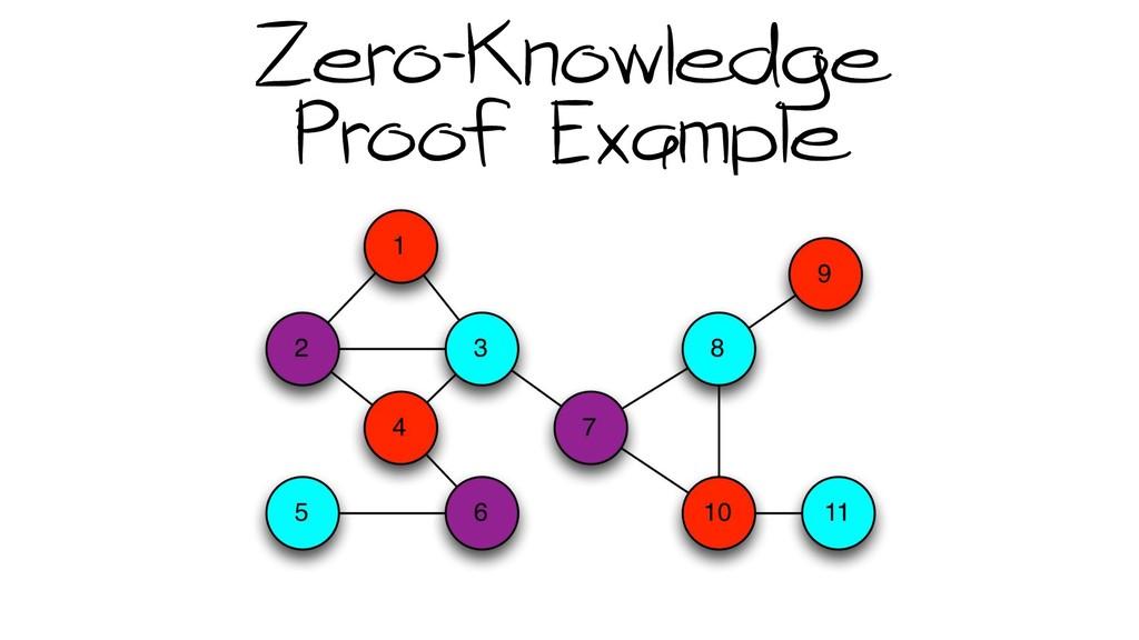 Zero-Knowledge Proof Example