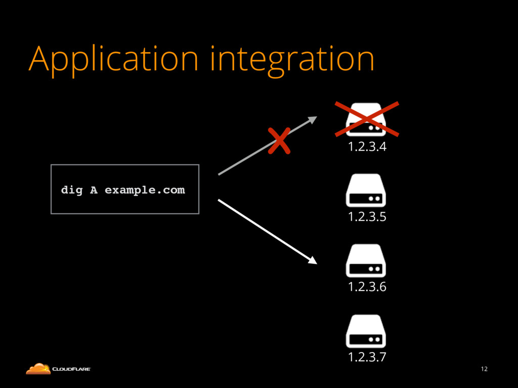 Application integration 12 1.2.3.4 1.2.3.5 1.2....