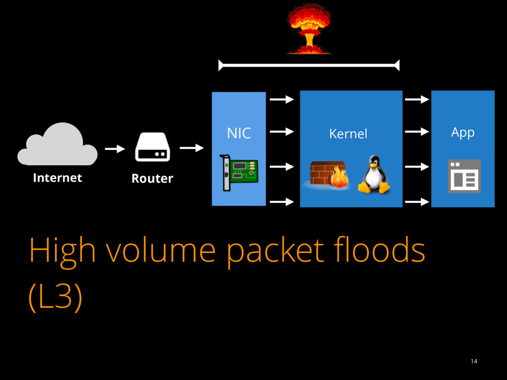 High volume packet floods (L3) 14 Internet Route...