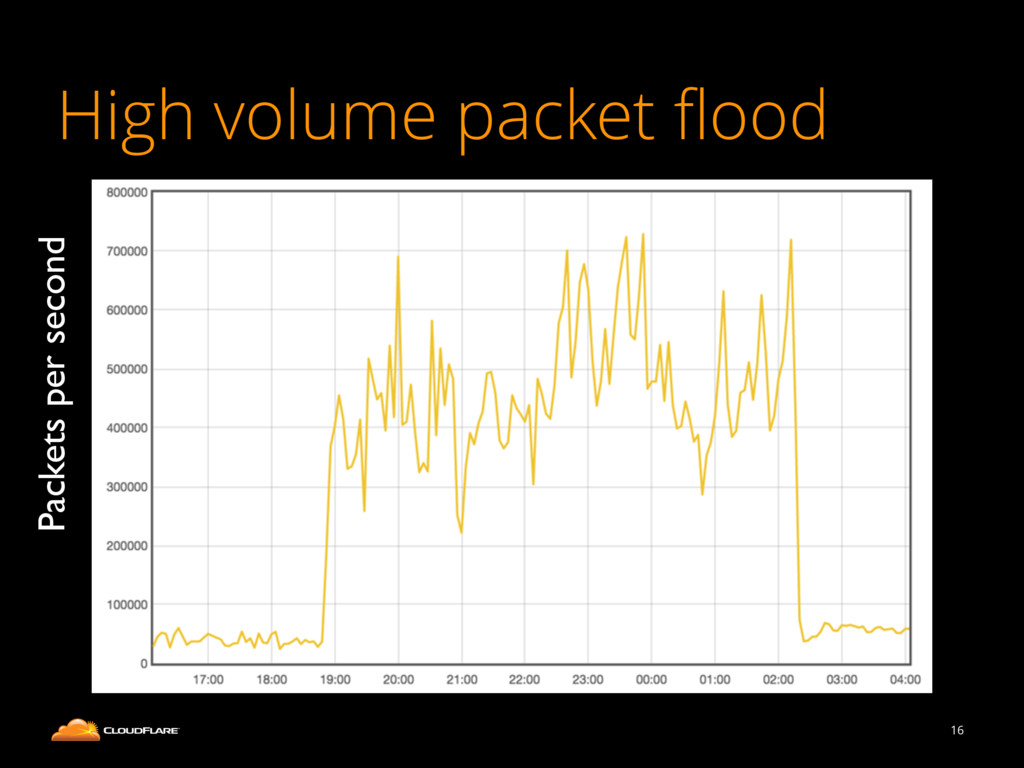 High volume packet flood 16 Packets per second