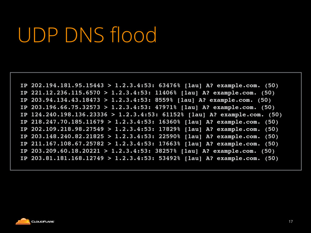 UDP DNS flood 17 ! IP 202.194.181.95.15443 > 1.2...
