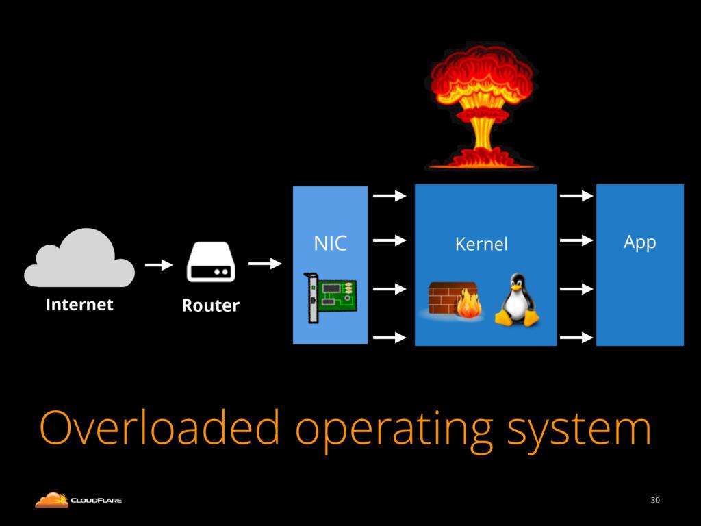 30 Internet Router NIC Kernel App Overloaded op...