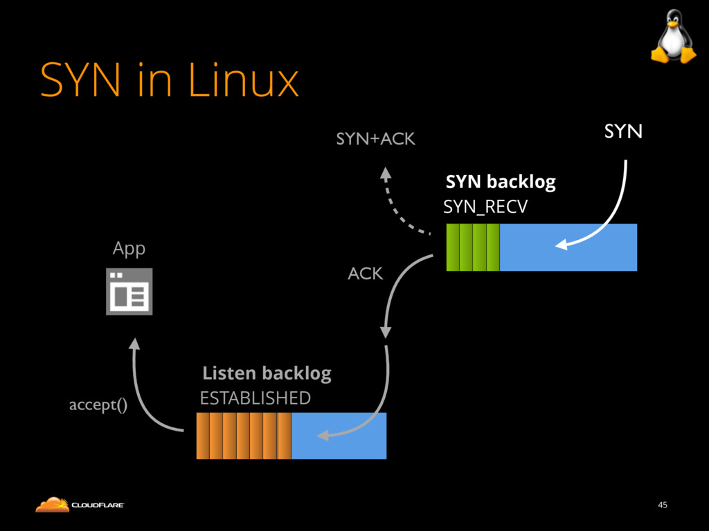 SYN in Linux 45 SYN backlog SYN_RECV Listen bac...