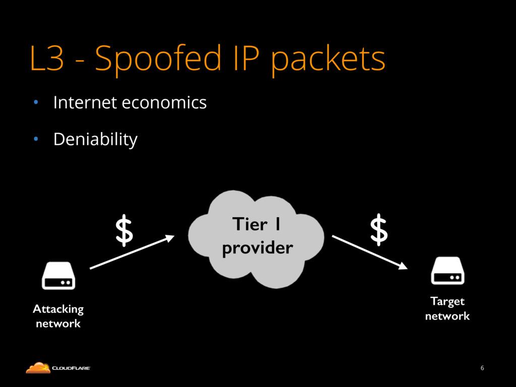 • Internet economics • Deniability L3 - Spoofed...