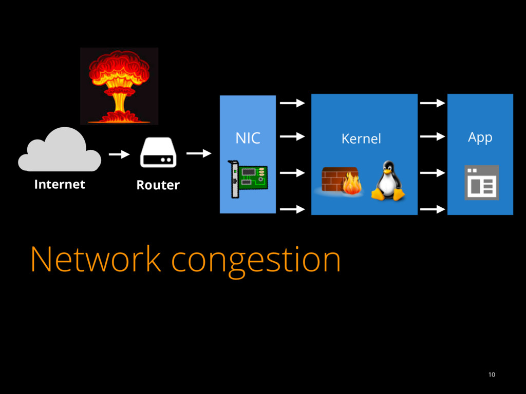 Network congestion 10 Internet Router NIC Kerne...