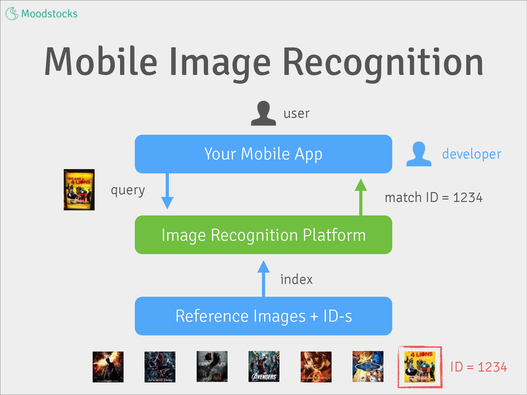 Mobile Image Recognition Your Mobile App Refere...