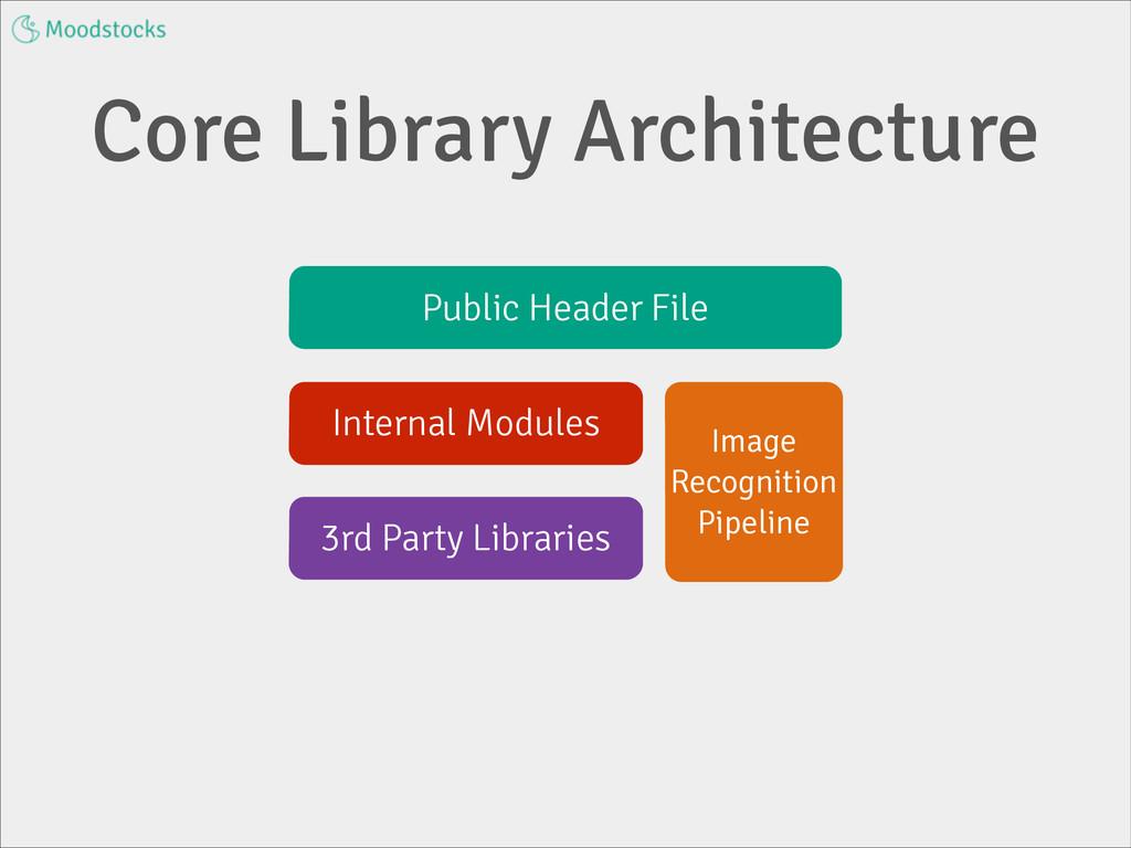 Core Library Architecture Public Header File In...
