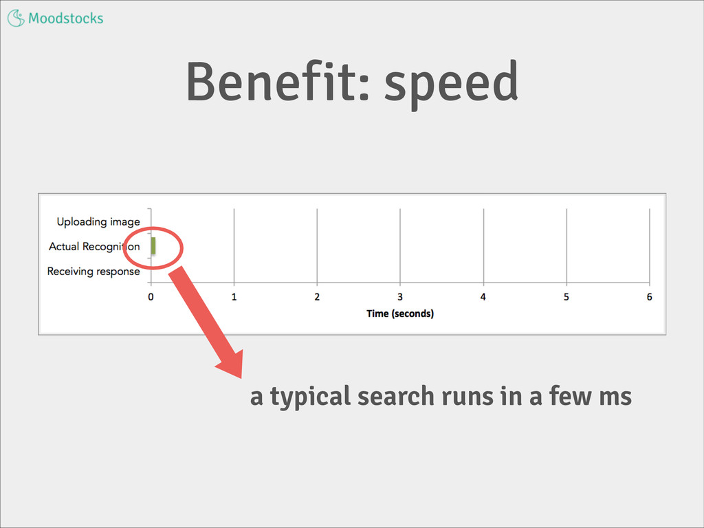 Benefit: speed a typical search runs in a few ms
