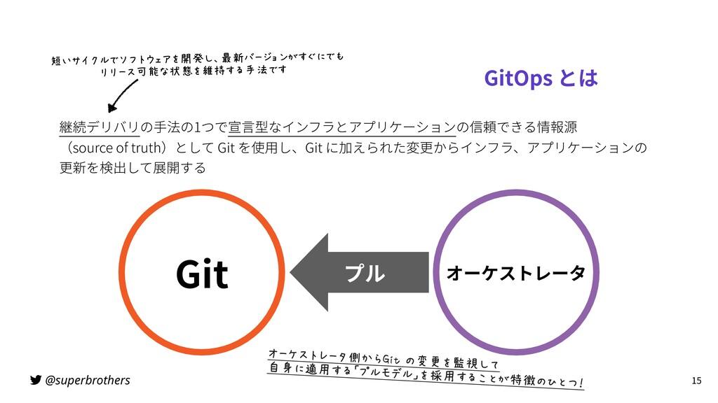 @superbrothers GitOps とは 継続デリバリの⼿法の1つで宣⾔型なインフラと...