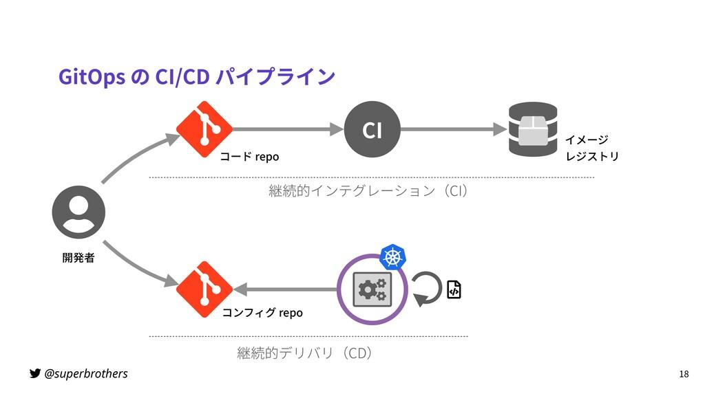 @superbrothers GitOps の CI/CD パイプライン 18 CI コード ...