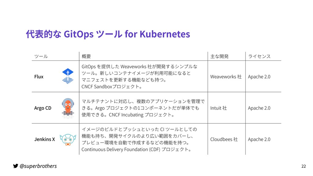 @superbrothers 代表的な GitOps ツール for Kubernetes 2...