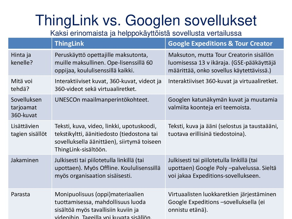 ThingLink vs. Googlen sovellukset Kaksi erinoma...