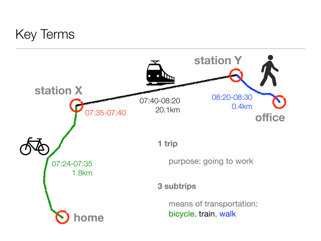 Key Terms home station X station Y office 1 trip ...