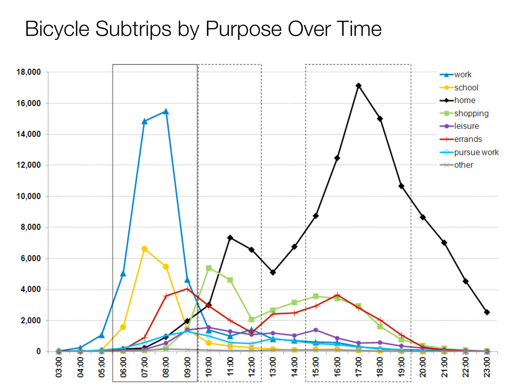 Bicycle Subtrips by Purpose Over Time