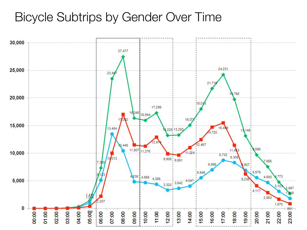Bicycle Subtrips by Gender Over Time