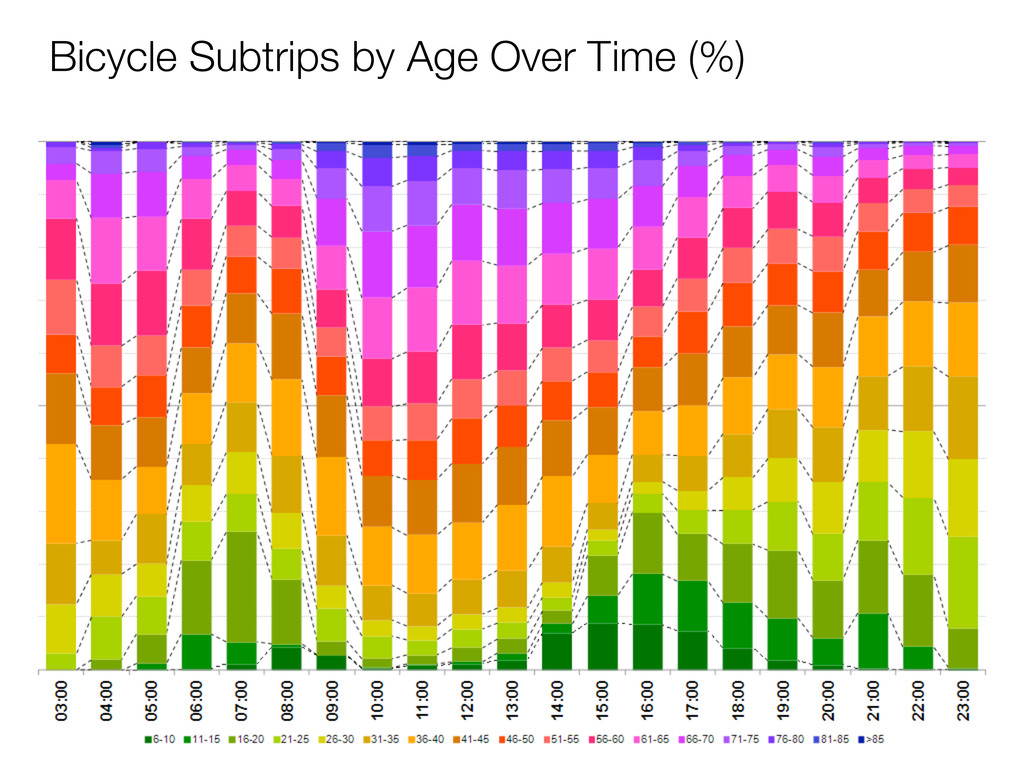 Bicycle Subtrips by Age Over Time (%)