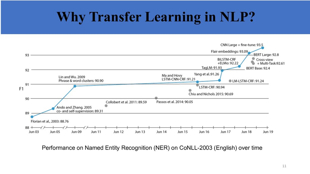 Why Transfer Learning in NLP? Performance on Na...