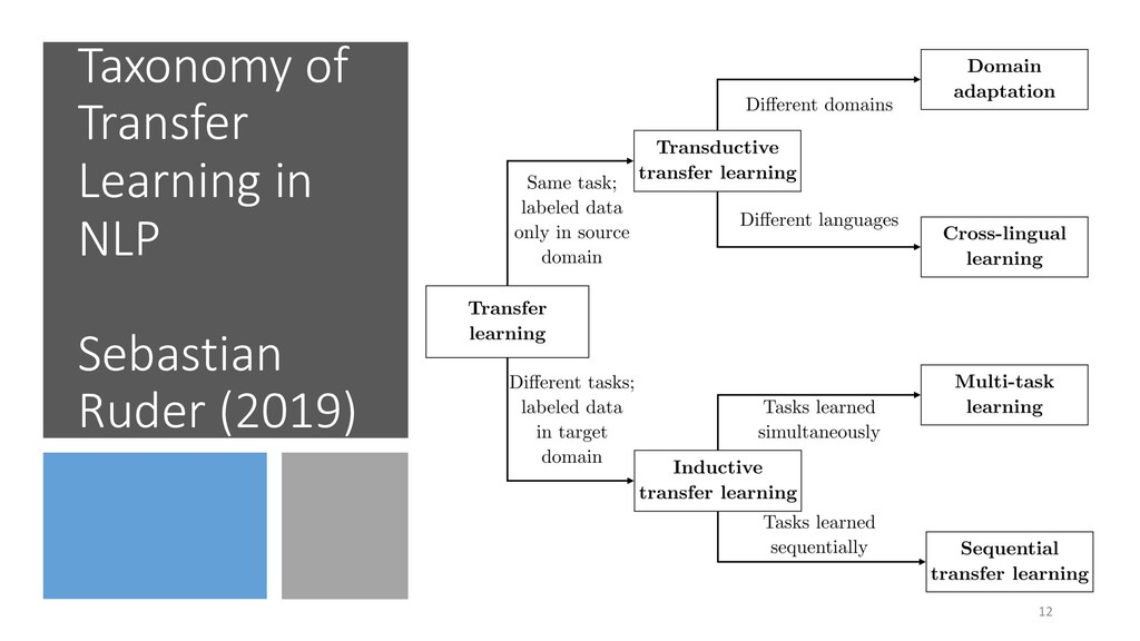 Taxonomy of Transfer Learning in NLP Sebastian ...