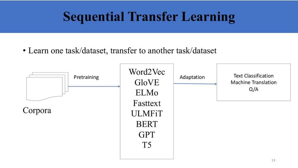 Sequential Transfer Learning • Learn one task/d...