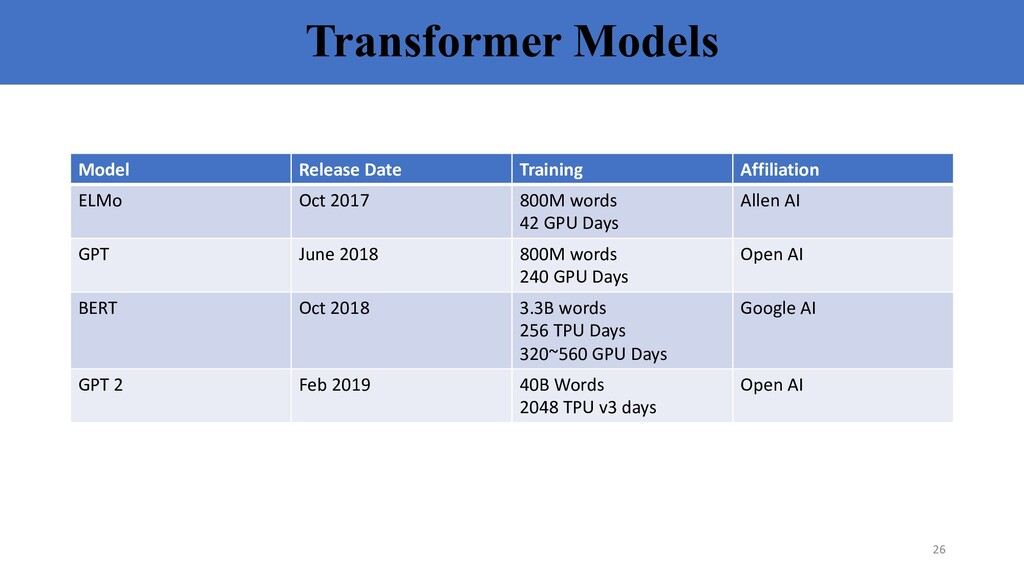 Transformer Models Model Release Date Training ...