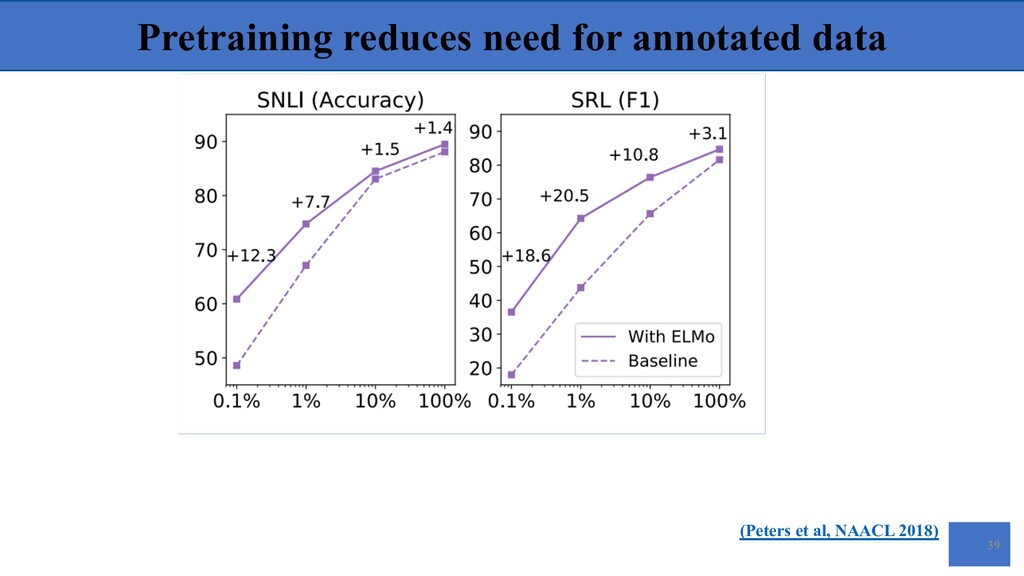 Pretraining reduces need for annotated data (Pe...