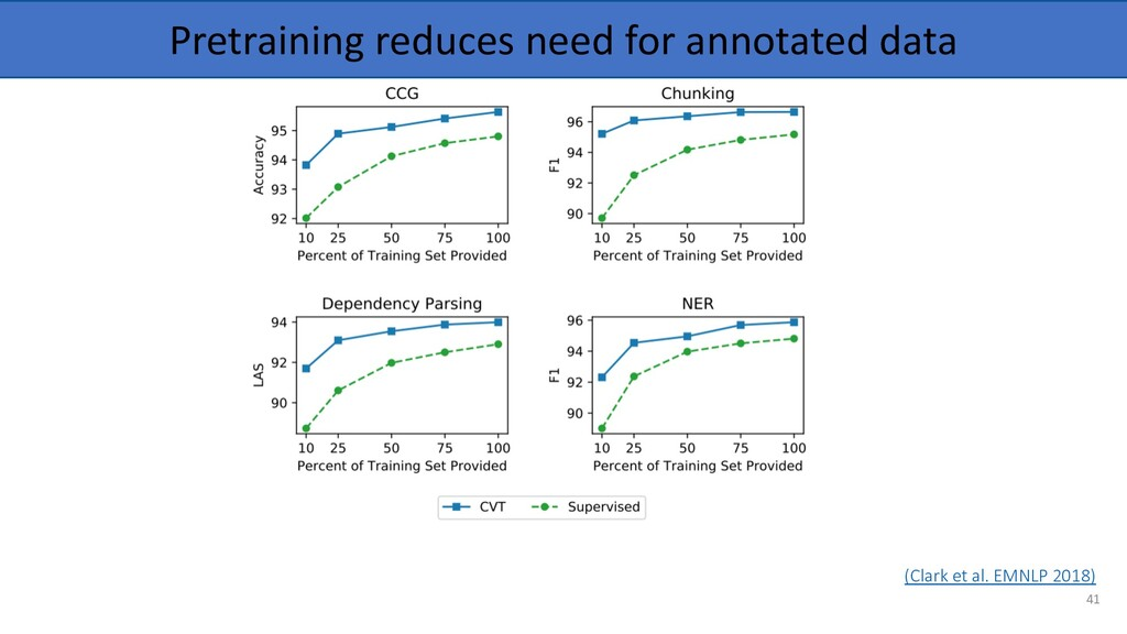 Pretraining reduces need for annotated data (Cl...