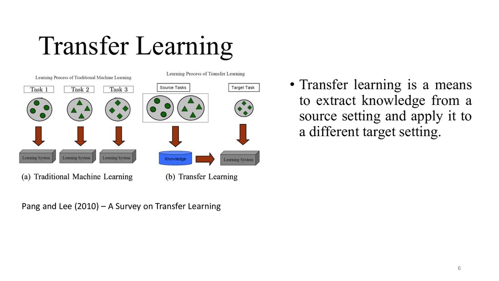 Transfer Learning • Transfer learning is a mean...