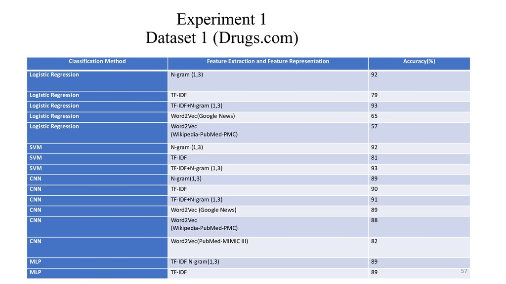 Experiment 1 Dataset 1 (Drugs.com) Classificati...