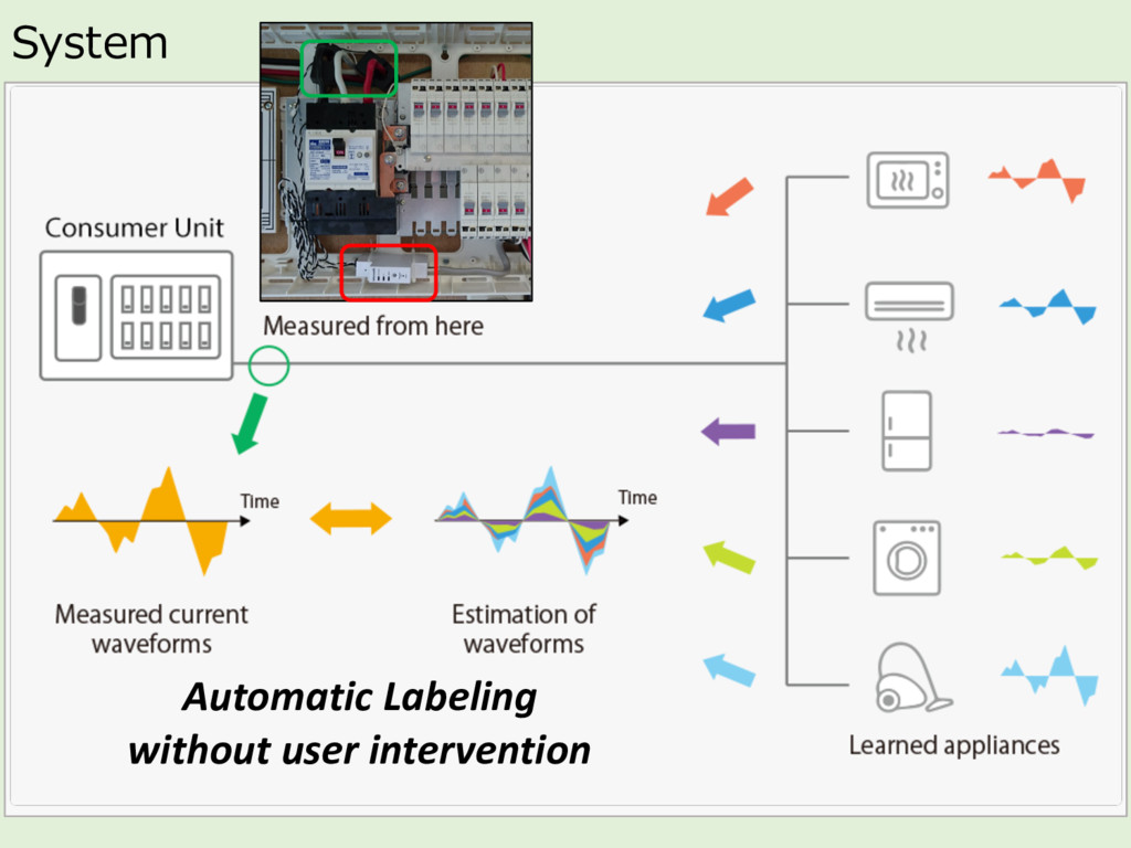 System Automatic Labeling  without use...
