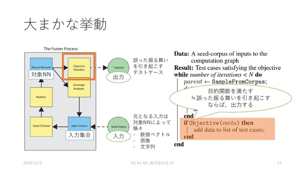 大まかな挙動 • あ 2018/11/3 XX for ML #1 論文読み会 11 元となる...
