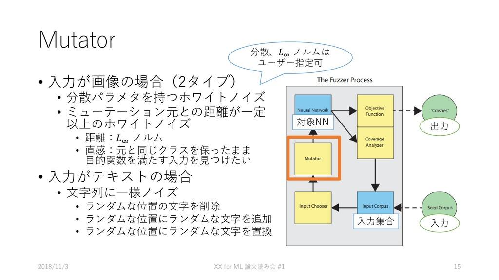 Mutator • 入力が画像の場合(2タイプ) • 分散パラメタを持つホワイトノイズ • ミ...