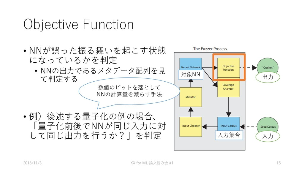 Objective Function • NNが誤った振る舞いを起こす状態 になっているかを判...