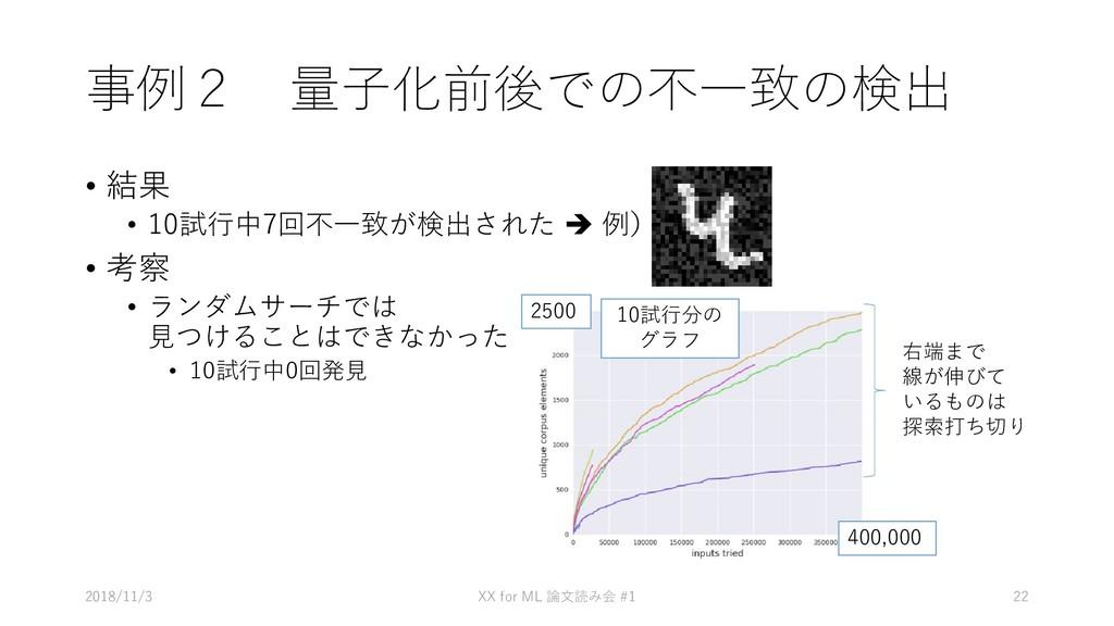 事例2 量子化前後での不一致の検出 • 結果 • 10試行中7回不一致が検出された  例) ...