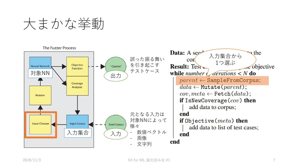 大まかな挙動 • あ 2018/11/3 XX for ML #1 論文読み会 7 元となる入...