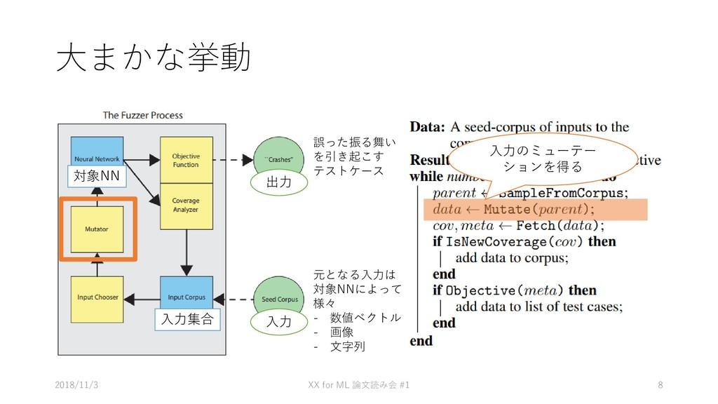 大まかな挙動 • あ 2018/11/3 XX for ML #1 論文読み会 8 元となる入...