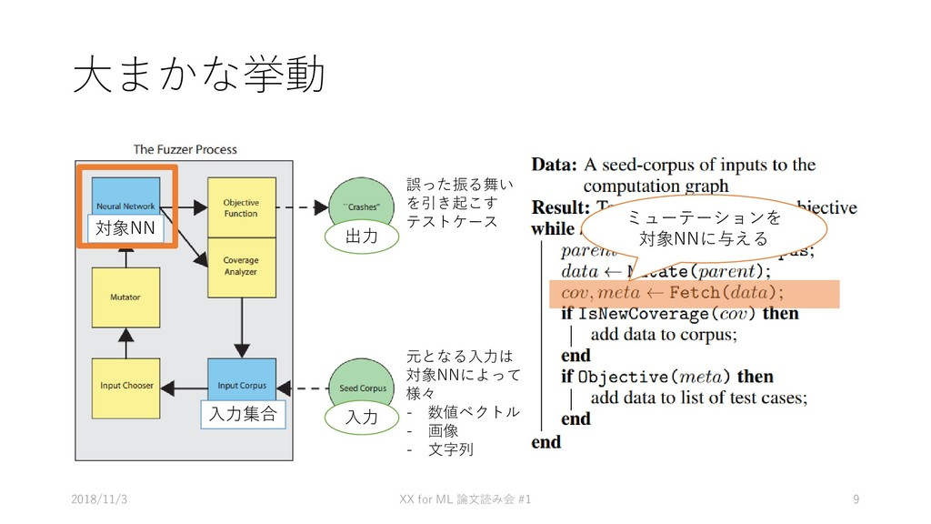 大まかな挙動 • あ 2018/11/3 XX for ML #1 論文読み会 9 元となる入...
