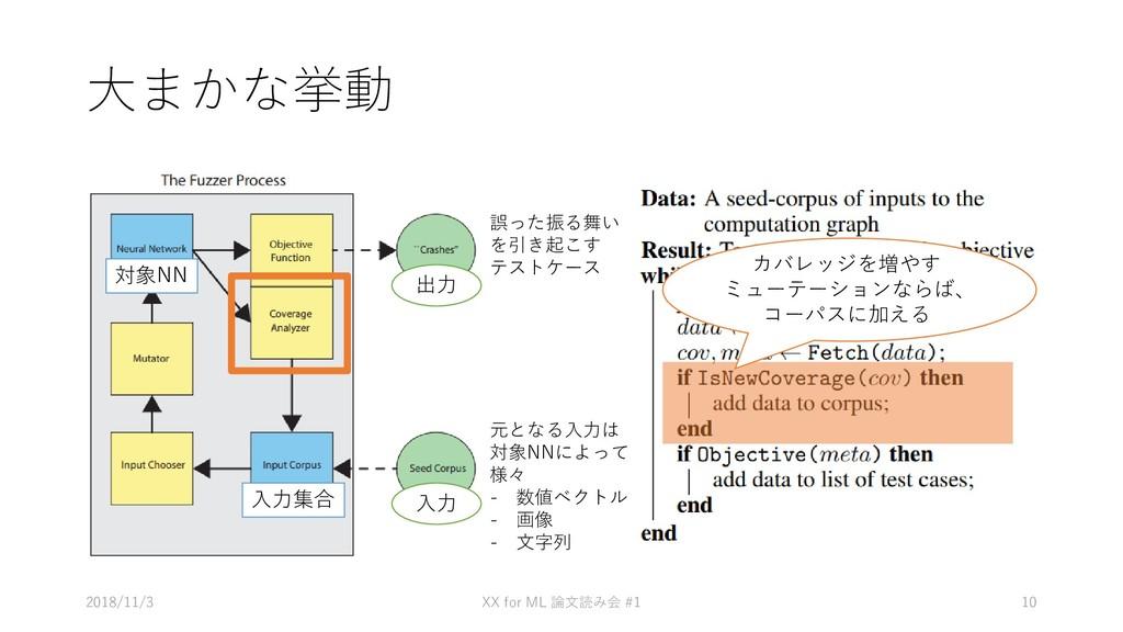 大まかな挙動 • あ 2018/11/3 XX for ML #1 論文読み会 10 元となる...