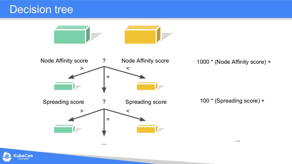 Decision tree Node Affinity score Node Affinity...