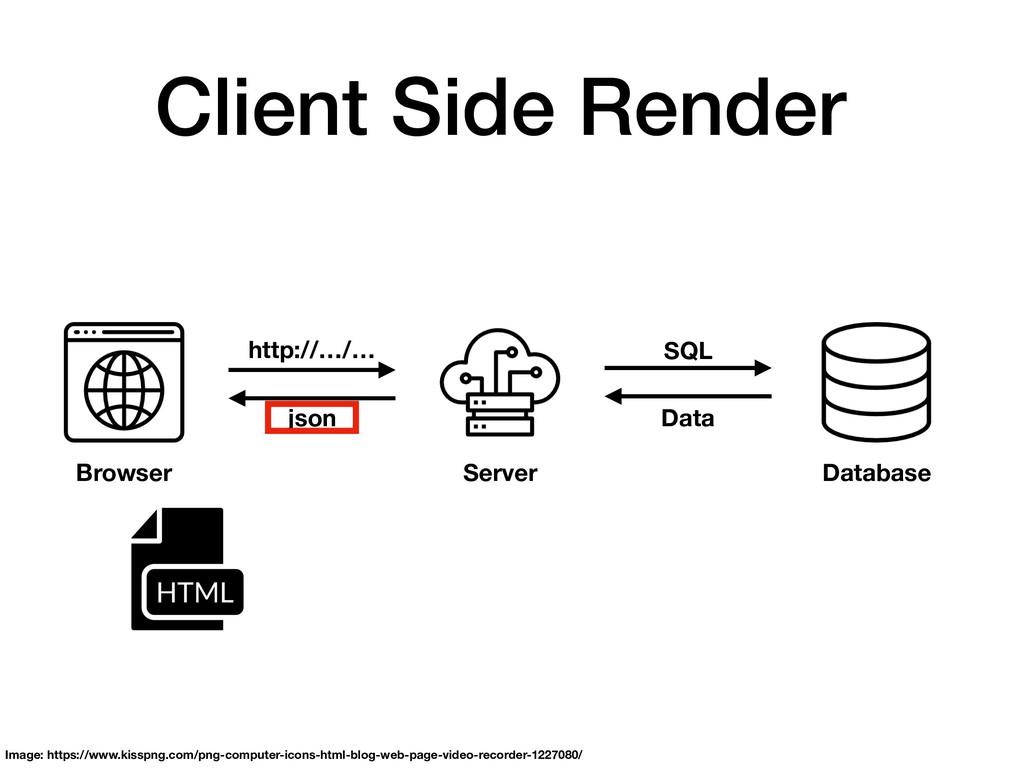 Client Side Render Browser Server Database http...