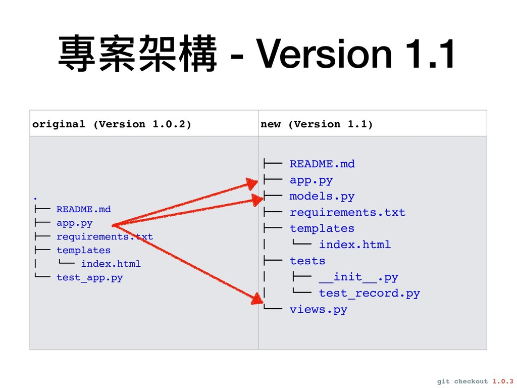 專案架構 - Version 1.1 original (Version 1.0.2) new...