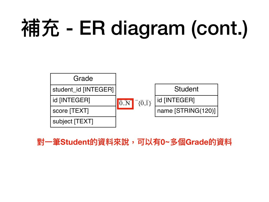 Student id [INTEGER] name [STRING(120)] Grade s...
