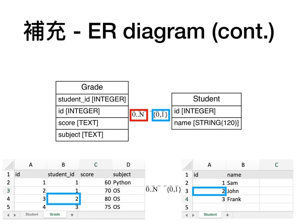 補充 - ER diagram (cont.) Student id [INTEGER] na...